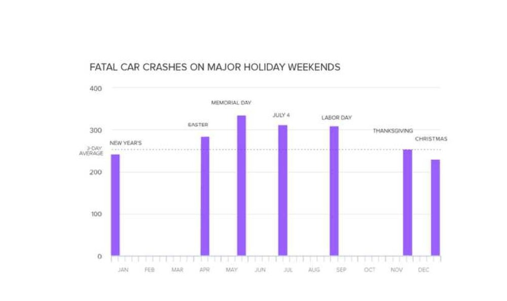 The high volume of traffic accidents during major holidays